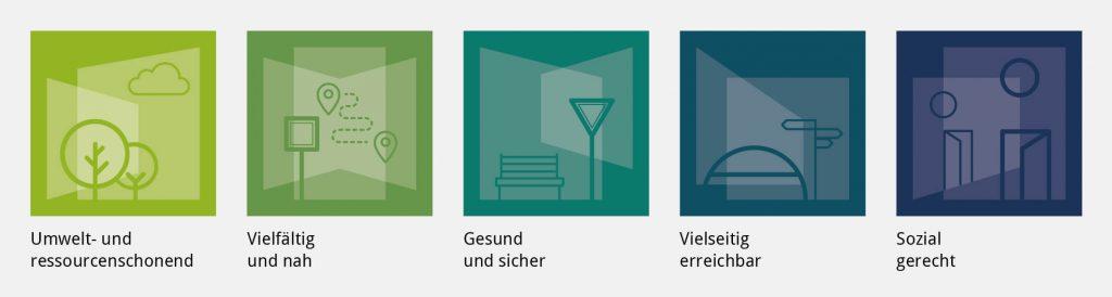 """Die fünf Zielkriterien werden mithilfe von Piktogrammen dargestellt. Bäume und Wolke symbolisieren eine """"umweltfreundliche und ressourcenschonende Mobilität"""". Für eine """"gesunde und sichere Mobilität"""" stehen eine Sitzbank und ein Vorfahrtsschild. Für """"Vielfalt und Nähe"""" stehen verschlungene Wege zwischen nahen Zielen. Für """"vielseitige Erreichbarkeit"""" wurde eine Brücke und Wegweiser als Symbol für verschiedene Verkehrsangebote zum Erreichen der Ziele ausgewählt. Für das Zielkriterium """"sozial gerecht"""" symbolisieren Häuser mit geöffneter Tür die Zugänglichkeit des Verkehrssystems."""